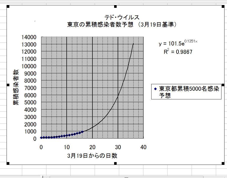 シュミレーショングラフ