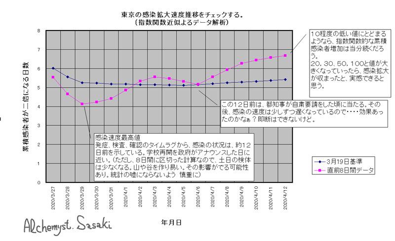 コロナ感染速度グラフ