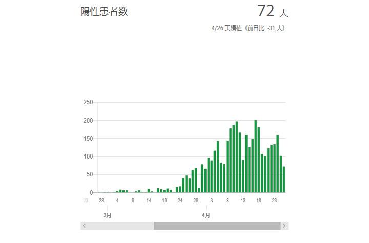 東京都 新型コロナ感染者数
