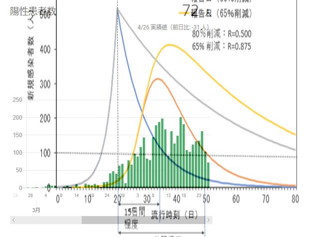 東京都の実績と専門者会議の比較