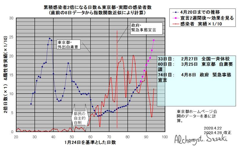 コロナウイルス感染速度評価