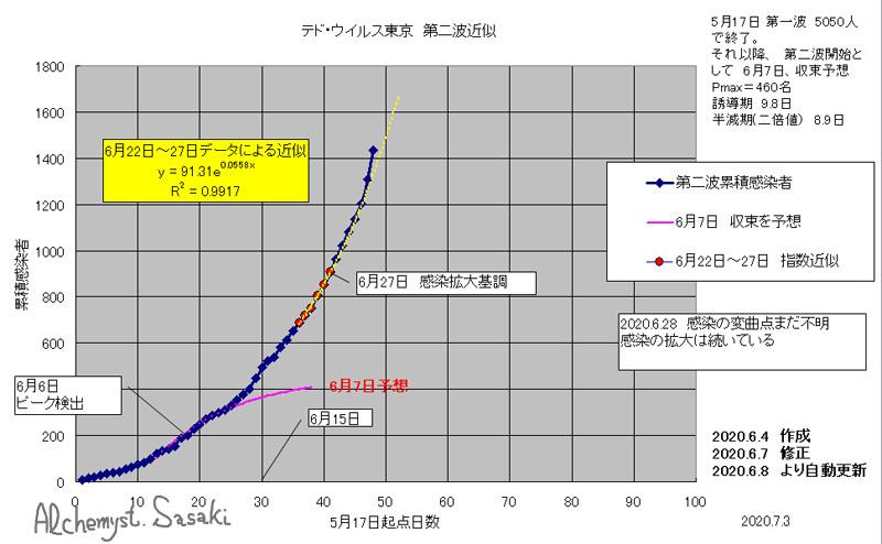 第二波解析7月3日ー 2