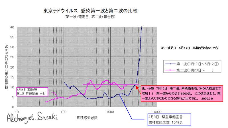 第二波解析7月9日ー1