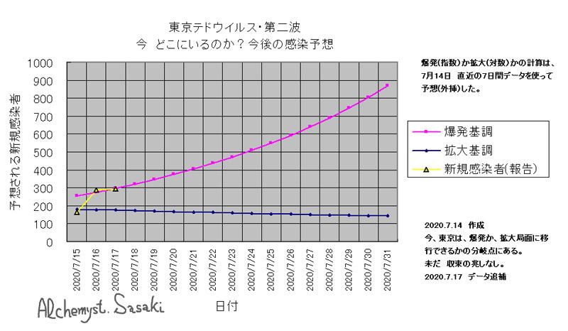 予想グラフ 1