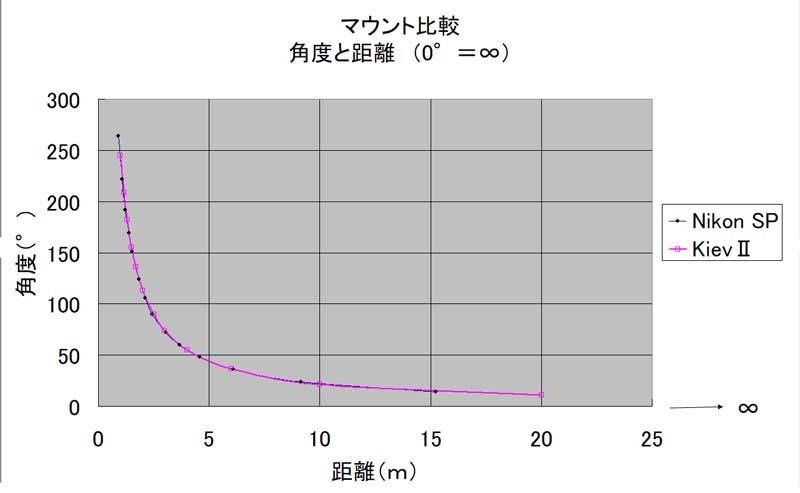 マウント比較 計測 グラフ化