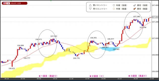 ハイレバFXトレードチャート(20.05.11)