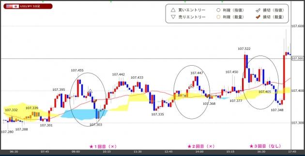 ハイレバFXトレードチャート(20.05.19)