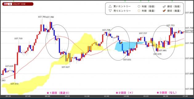 ハイレバFXトレードチャート(20.05.25)