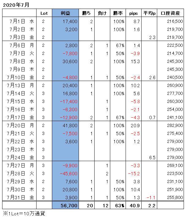 ハイレバFXトレード月間収支(20.07)