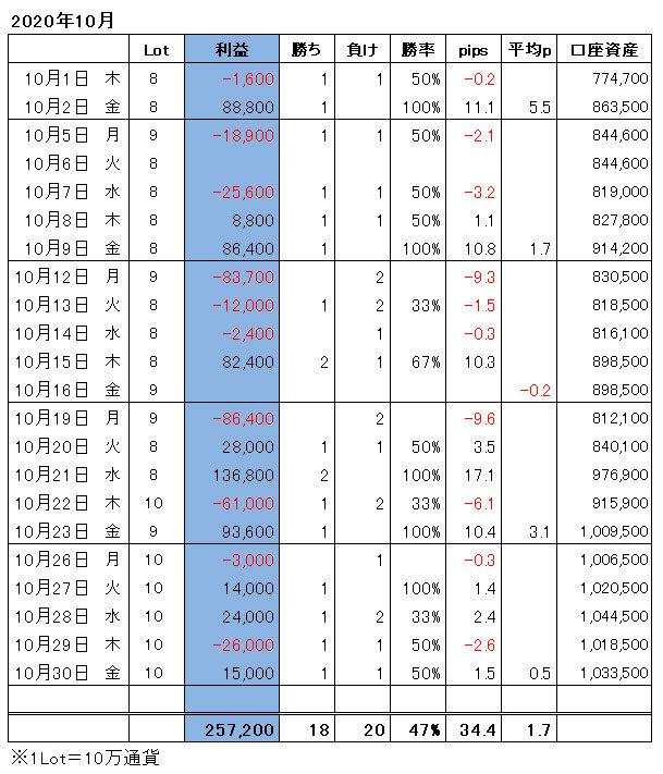 ハイレバFXトレード月間収支(20.10)
