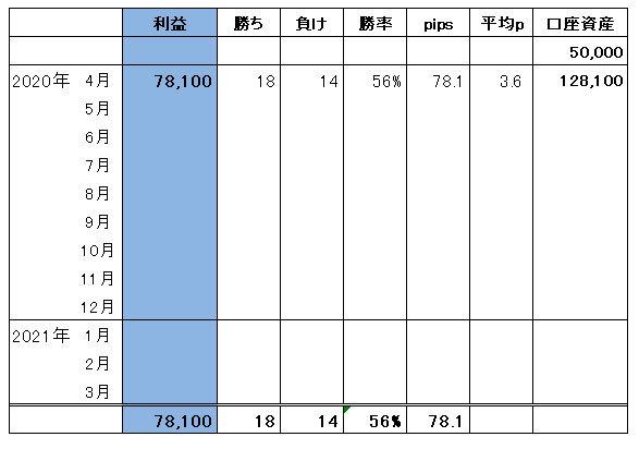 ハイレバFXトレード総合収支(20.04)