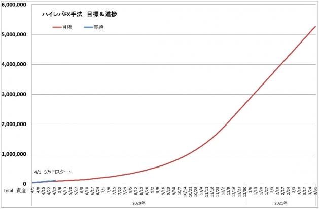 ハイレバFXトレード目標進捗・結果進捗グラフ(20.04)
