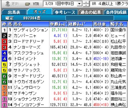 200329中京8R確定オッズ