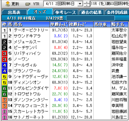 20阪神牝馬Sオッズ