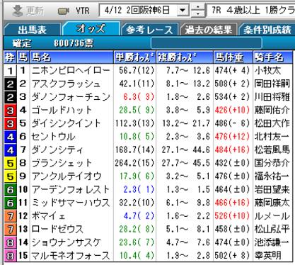 200412阪神7R確定オッズ