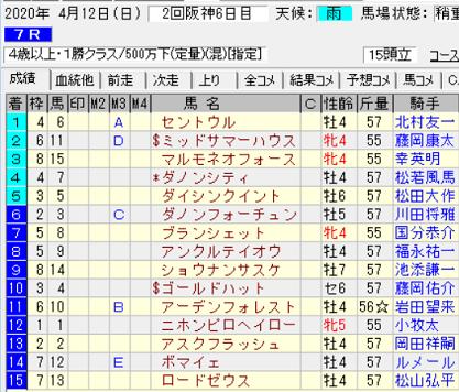 200412阪神7R結果