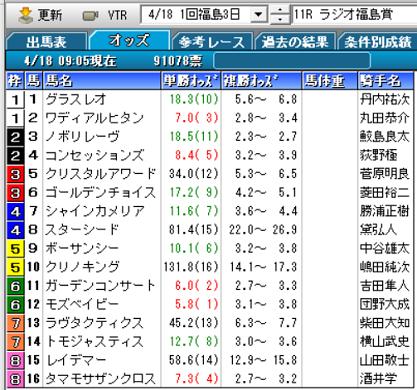 20ラジオ福島賞オッズ