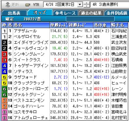 200426東京4R確定オッズ