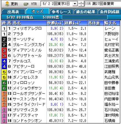 20青葉賞オッズ
