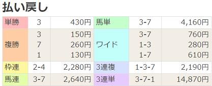 20青葉賞払戻