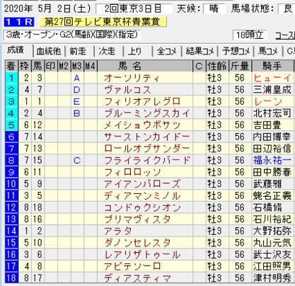 20青葉賞結果