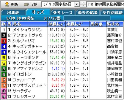 20京都新聞杯オッズ