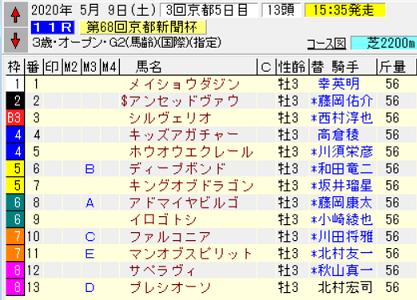 20京都新聞杯