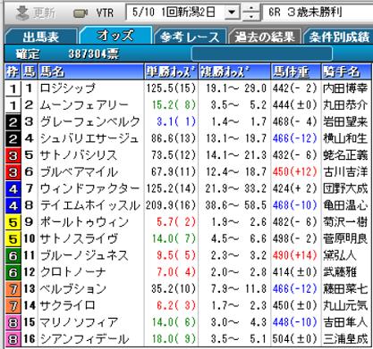 200510新潟6R確定オッズ