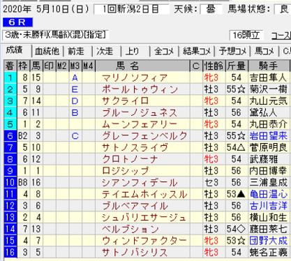 200510新潟6R結果