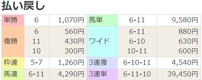 20京都新聞杯払戻