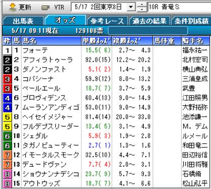 20青竜Sオッズ