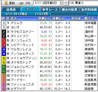 20栗東Sオッズ