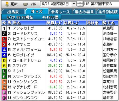 20平安Sオッズ