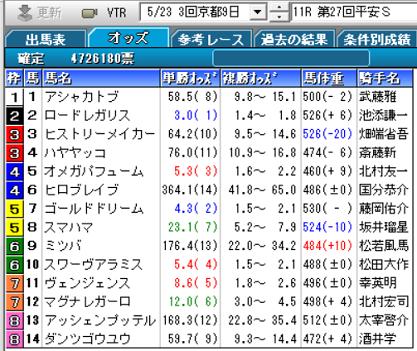 20平安S確定オッズ
