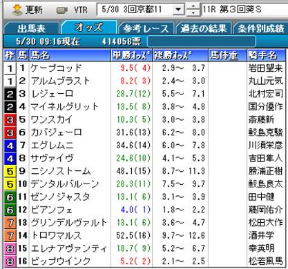 20葵Sオッズ