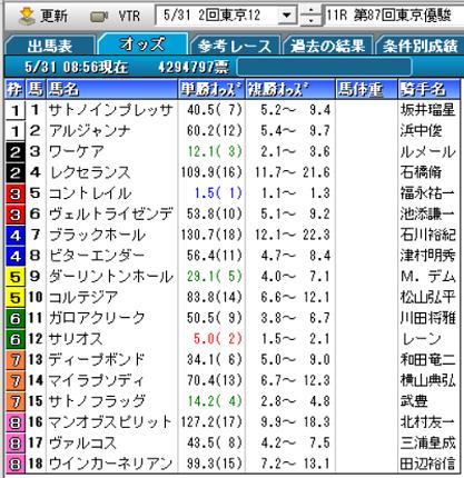 20日本ダービーオッズ