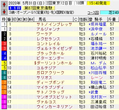 20日本ダービー