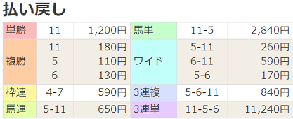 20安田記念払戻