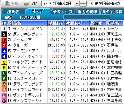 20安田記念確定オッズ