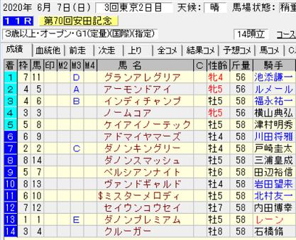 20安田記念結果