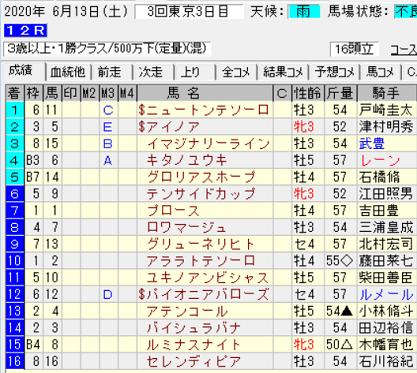 200613東京12R結果