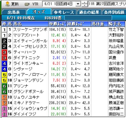 20函館スプリントSオッズ