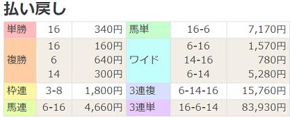 200621東京12R払戻