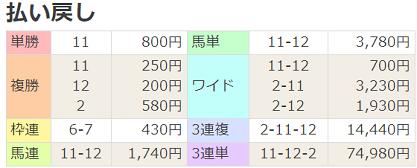 200621函館6R払戻
