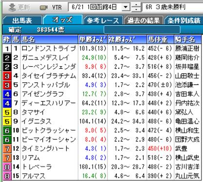 200621函館6R確定オッズ