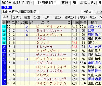 200621函館6R結果