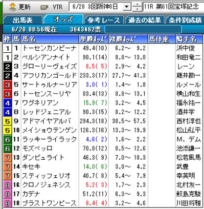 20宝塚記念オッズ