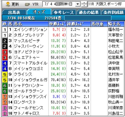 20大阪スポーツ杯オッズ