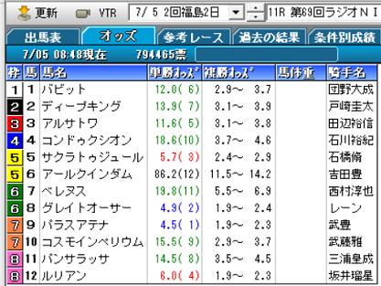 20ラジオNIKKEI賞オッズ