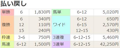 200704福島12R払戻